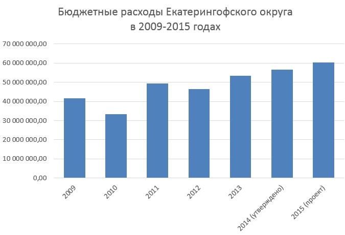динамика расходов 2009-2015