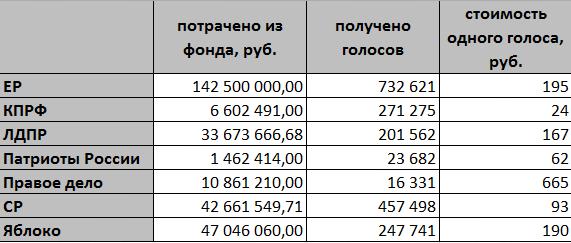 согласно данным финансовых отчётов партий и результатов выборов 2011 годы