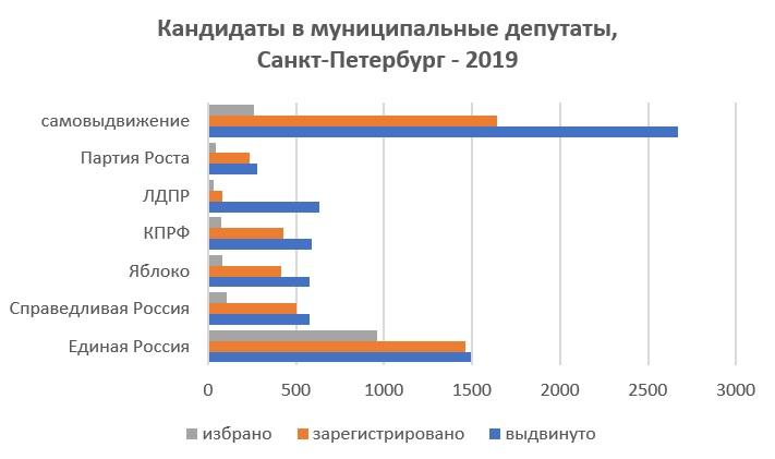 партии депутаты выборы петербург