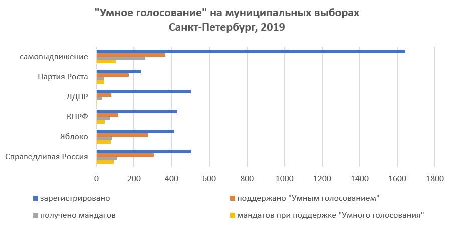умное голосование, выборы, партии, петербург
